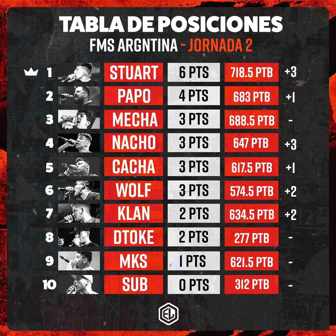 RESULTADOS Y TABLA DE POSICIONES DE FMS ARGENTINA