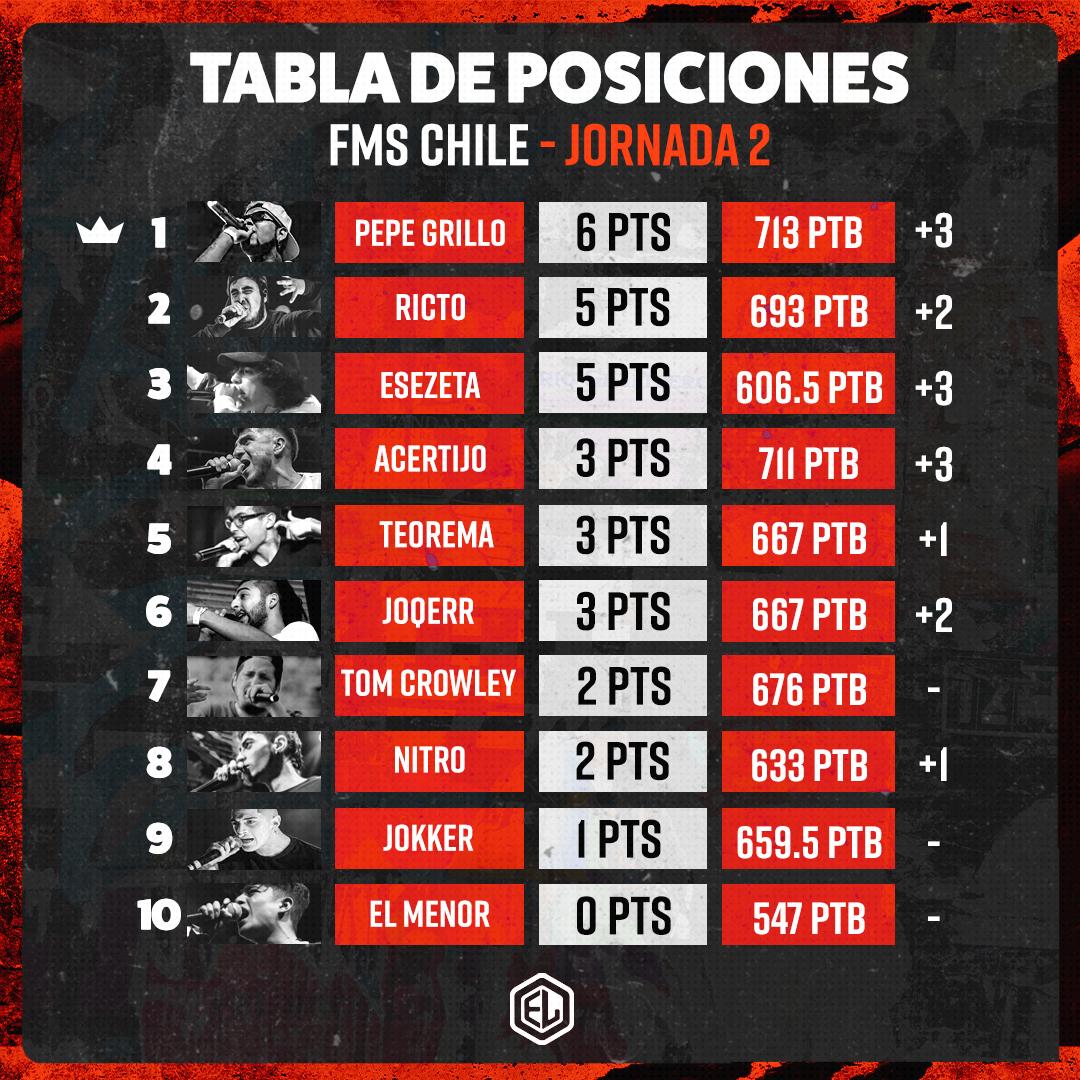 EN DIRECTO: FMS CHILE JORNADA 3
