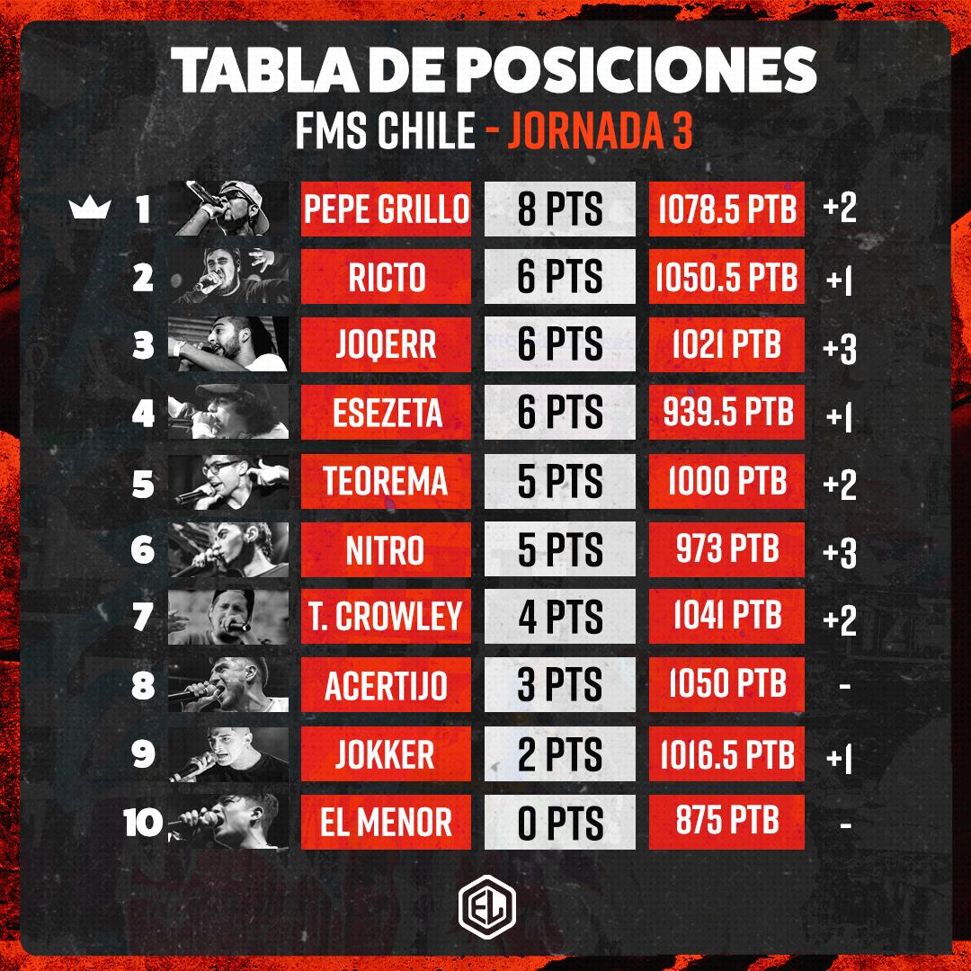 EN DIRECTO: FMS CHILE JORNADA 4