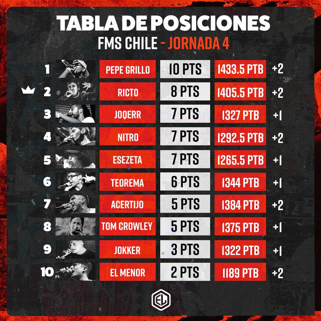 FMS CHILE: RESULTADOS Y TABLA DE POSICIONES